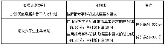 湖南大学2020年硕士研究生招生考试考生进入复试