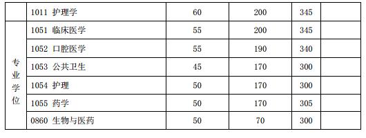 复旦大学2020年硕士研究生招生考试考生进入复试的初试成绩基本要