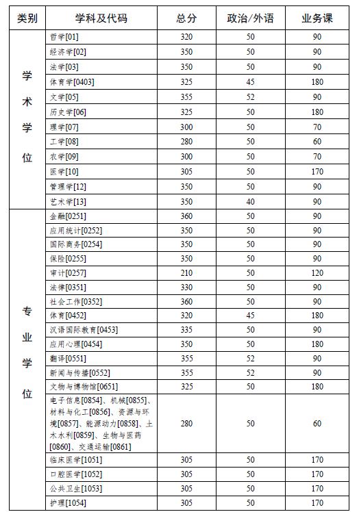 中山大学2020年硕士研究生入学考试复试基本分数线