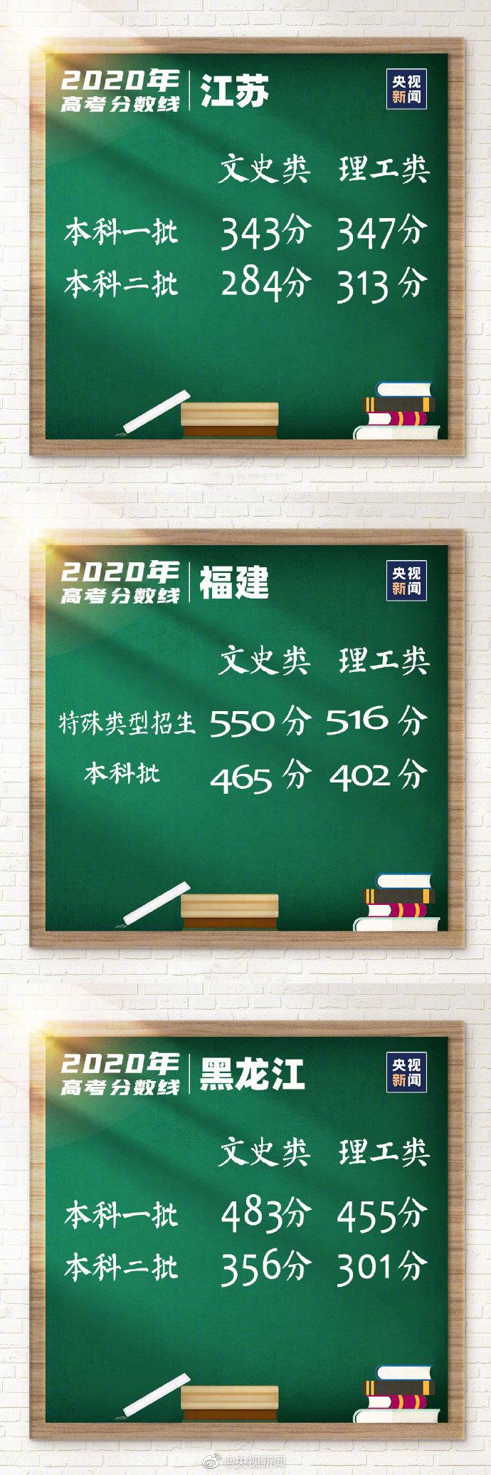 汇总|31省区市高考分数线全部公布